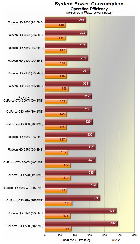 Характеристики карта гигабайт 770 при 4 гигабайтах оперативной