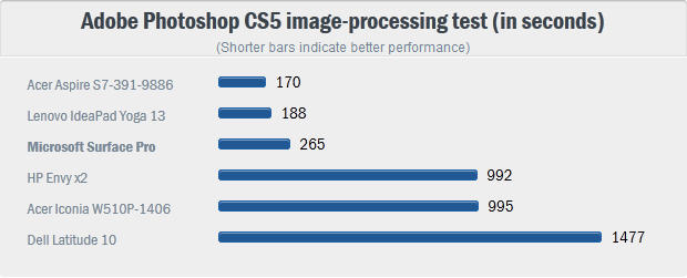 ��������� ����������� � Photoshop CS5 (������� �������� = ������ ���������)